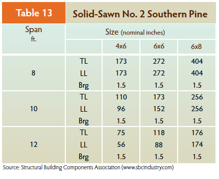 southern pine Girders allowable loads